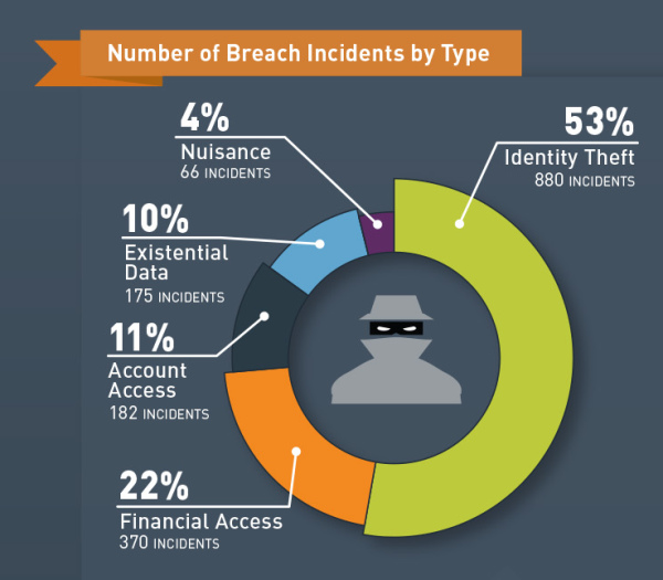 number of breach incidents by type