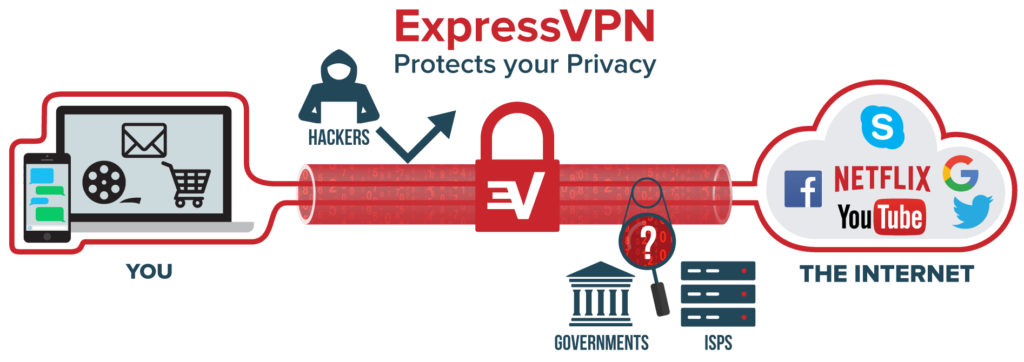 ExpressVPN Review - How it Works