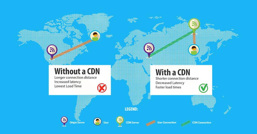 cdn-for-wordpress
