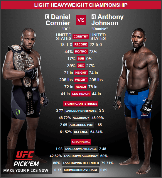 Daniel-Cormier-vs- Anthony- Johnson
