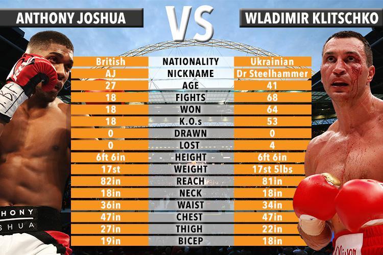 anthony-joshua-vs- wladimir-klitschko-bio