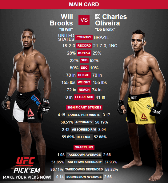 brooks-vs-oliveira