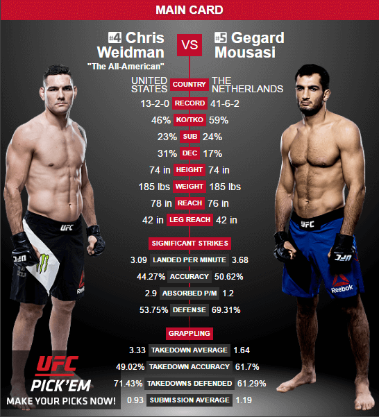 weidman-vs-Mousasi