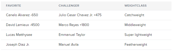 canelo-vs-chaves-jr-odds
