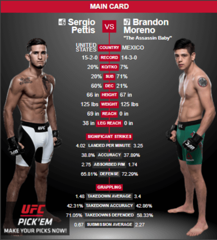 Pettis VS Brandon Fighter Stats