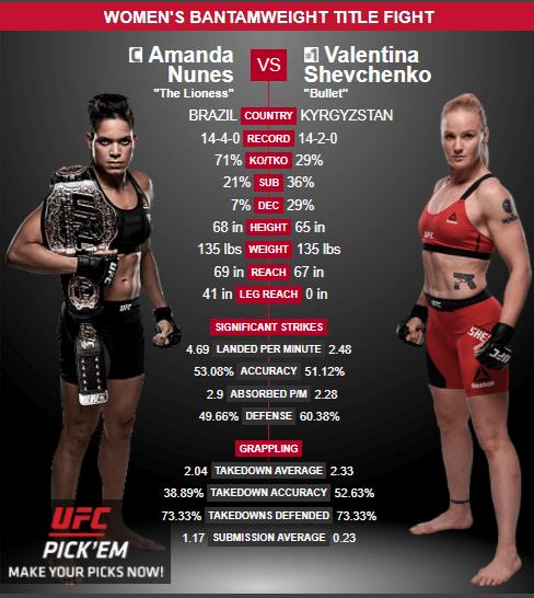 Amanda-Nunes-vs-Valentina-Shevchenko