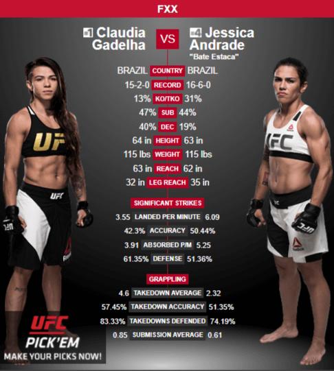 Claudia-Gadelha-vs-Jessica- Andrade