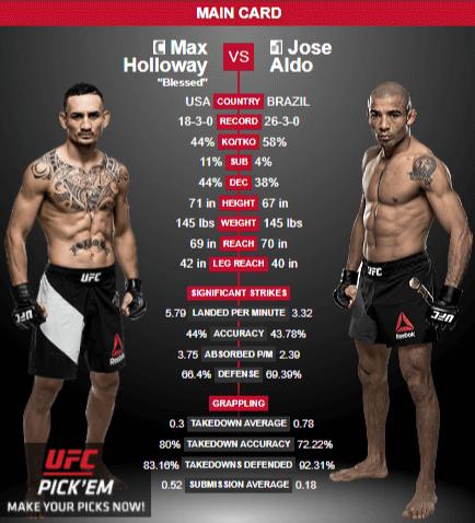 max holloway vs Jose Also