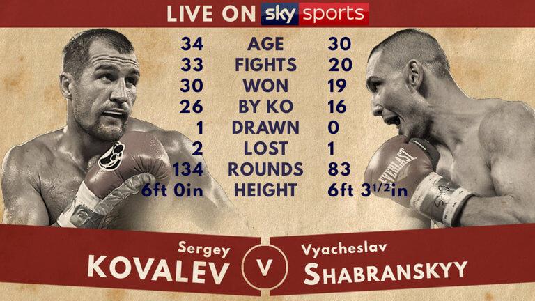 skysports-vyacheslav-shabranskyy-sergey-kovalev-Skysports