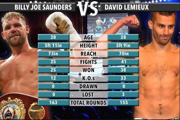 Saunders vs. Lemieux Stats
