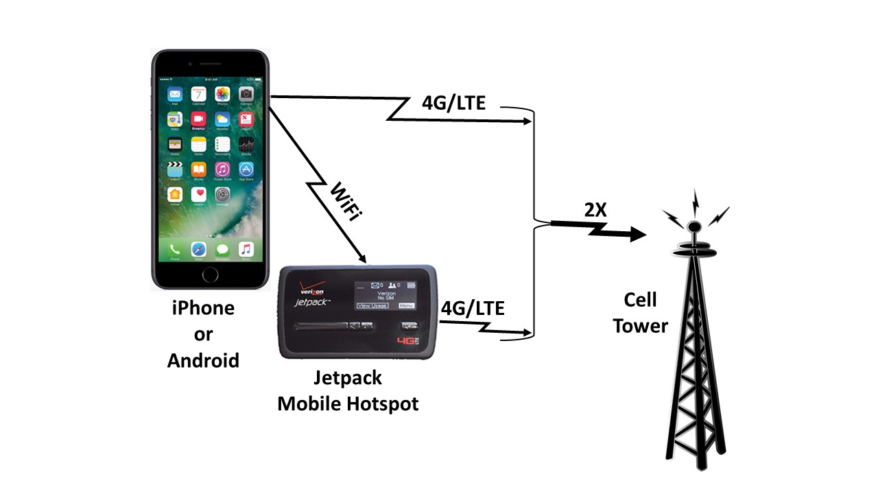 Jetpack Mobile WiFi Hotspot Workflow