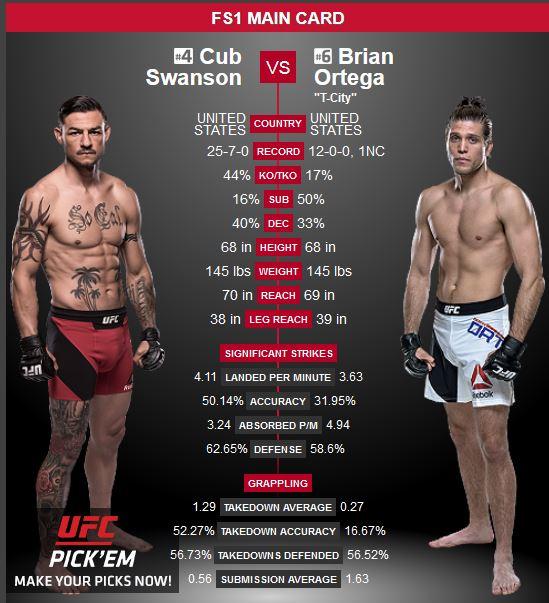UFC 123: Swanson vs. Ortega