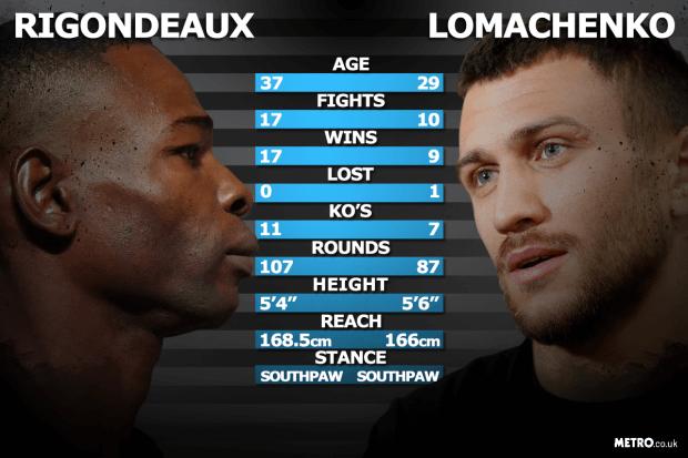 boxing-stats-metro