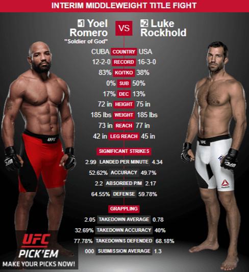 UFC 221 - rockhold vs romero