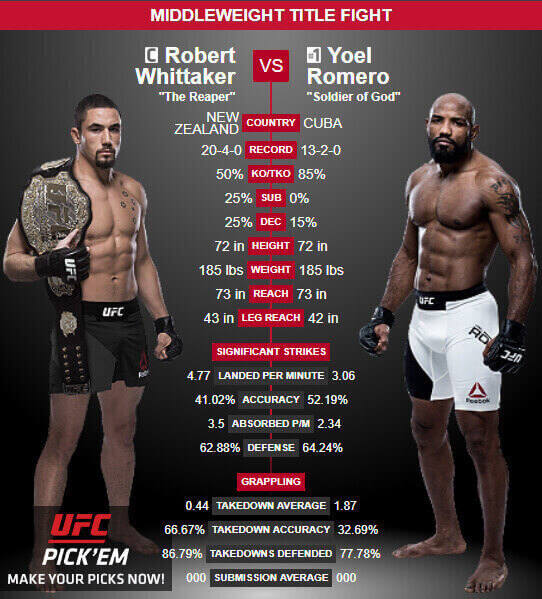 Watch UFC 225 Live streaming