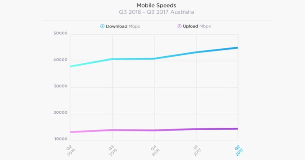 Best VPN for Australia - Fastest & Reliable Australian VPNs