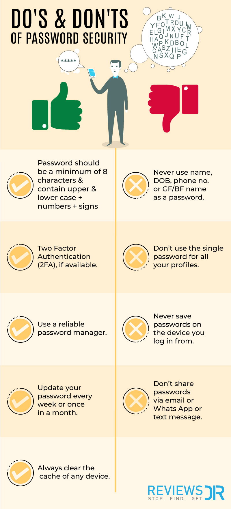 Do's & don'ts of Password
