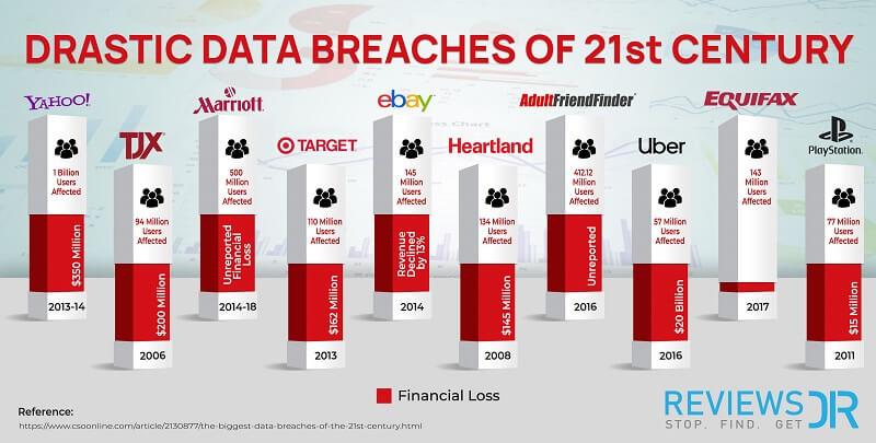 Drastic Data Breaches