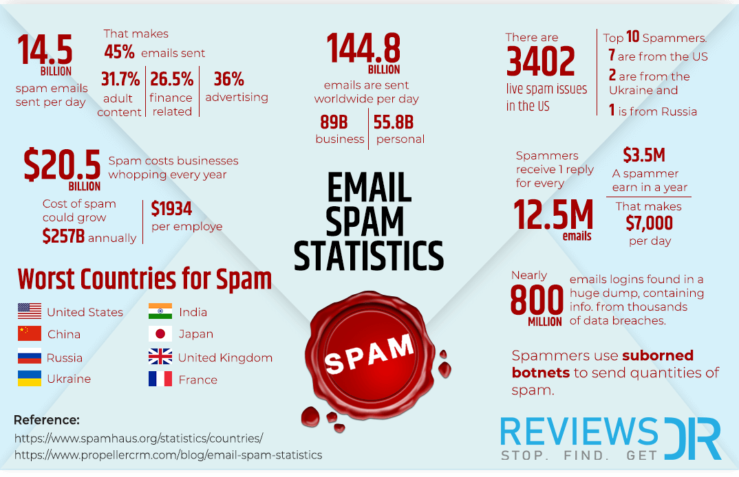 Email Spam Statistics