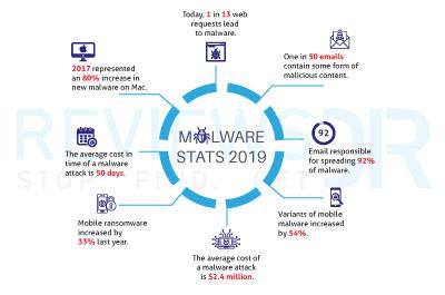 Cyber Attacks in a nutshell