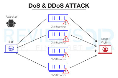 DoS & DDoS Attacks