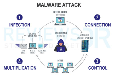 Malware Attacks