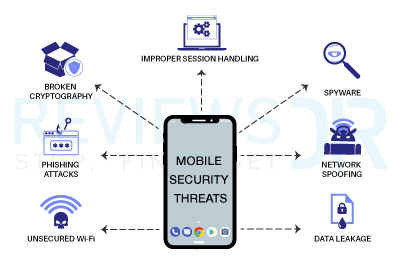 Mobile threats