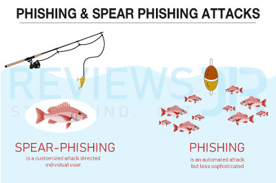 Phishing & Spear Phishing Attack