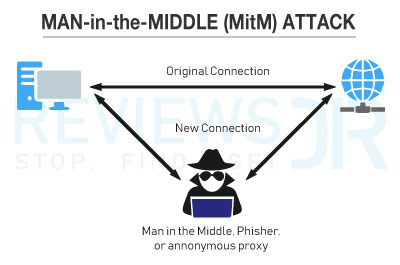 Types of MitM Attacks