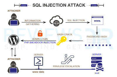 how SQL injection takes place