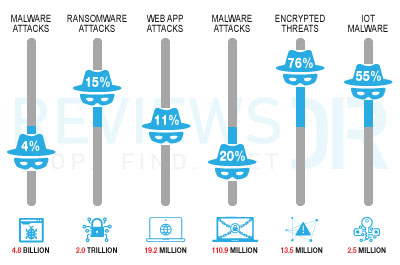 how often do cyberattacks occur
